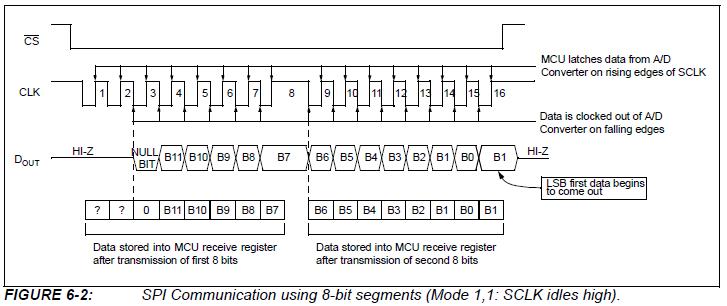 AVR Урок 29  SPI  Внешний АЦП MCP 3201 | | Программирование