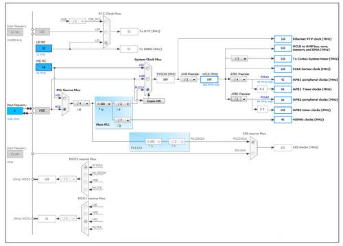 STM Урок 44  SDIO  FATFS | | Программирование микроконтроллеров