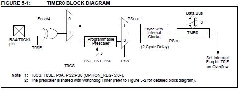 PIC Урок 5  Таймеры | | Программирование микроконтроллеров