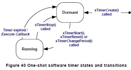 STM Урок 112  FreeRTOS  Таймеры | | Программирование